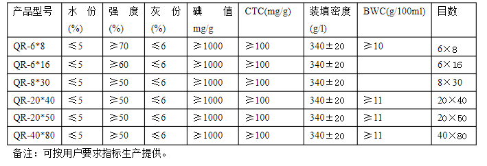 木质颗粒活性炭参数