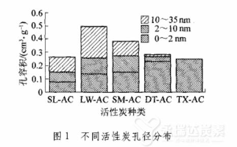 不同活性炭孔径分布