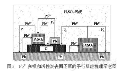 Pb2+在铅和活性炭表面还原的平行反应机理示意图