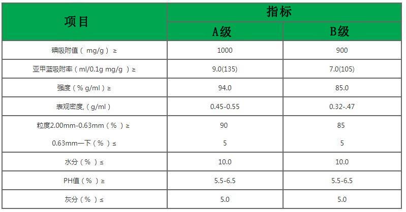 活性炭指标